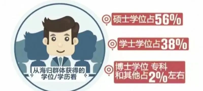 权威数据分析:48万留学生回国,三成月薪不到6000元插图(3)