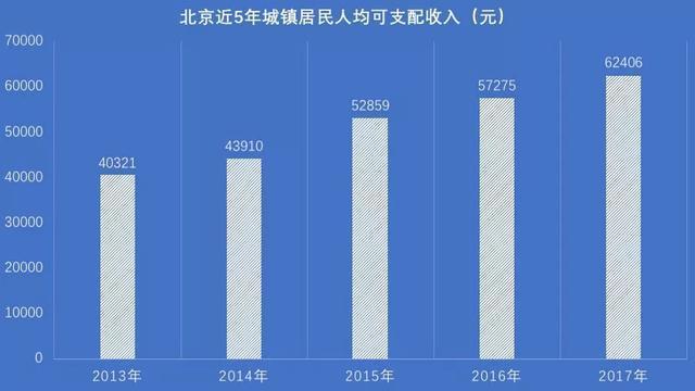 中国各地收入_中国各地居民收入差距多大?第一名是最后一名4.75倍