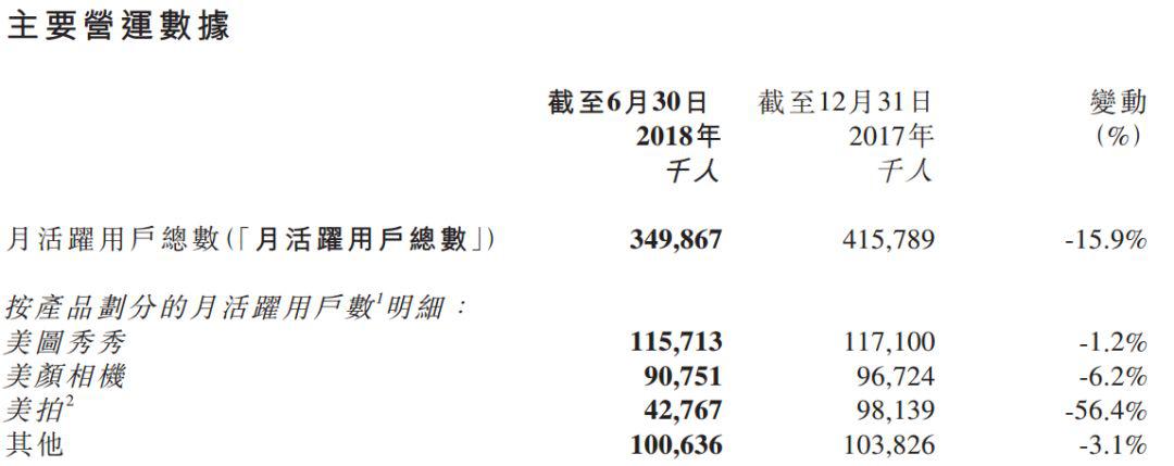蔡文胜1年前吹过的牛,被美图中报打回原形