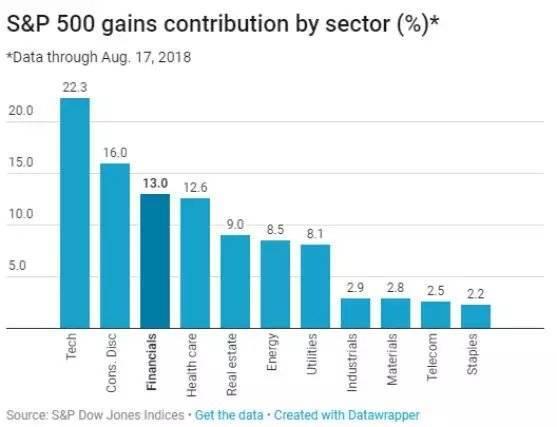 潍坊GDP贡献值最大的行业_跳出周期认清经济超预期的真实动力 极简逻辑第三弹