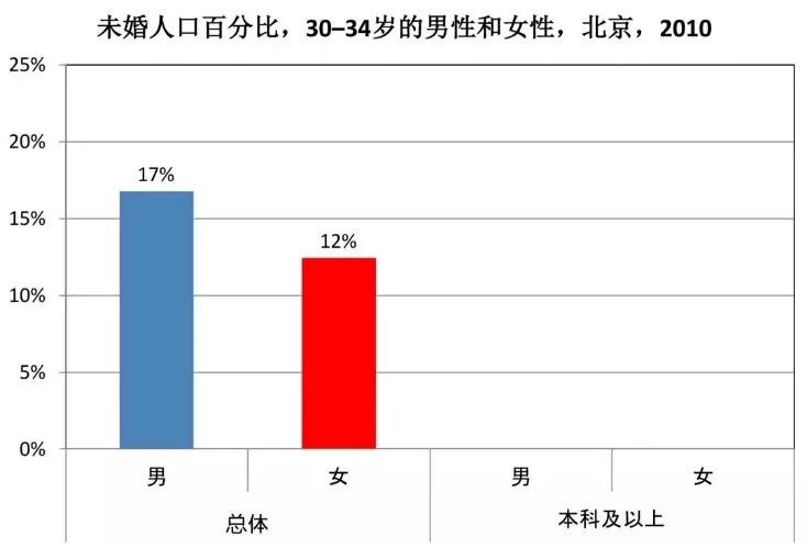 北京人口网_常在北京的你知道北京楼市的改变吗