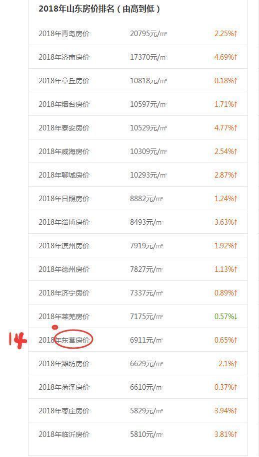 三亚海口人均gdp_海南省人均GDP排名,三亚第二海口第三
