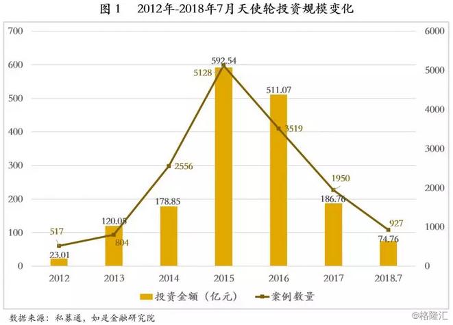 从天使轮到IPO:中国式企业股权