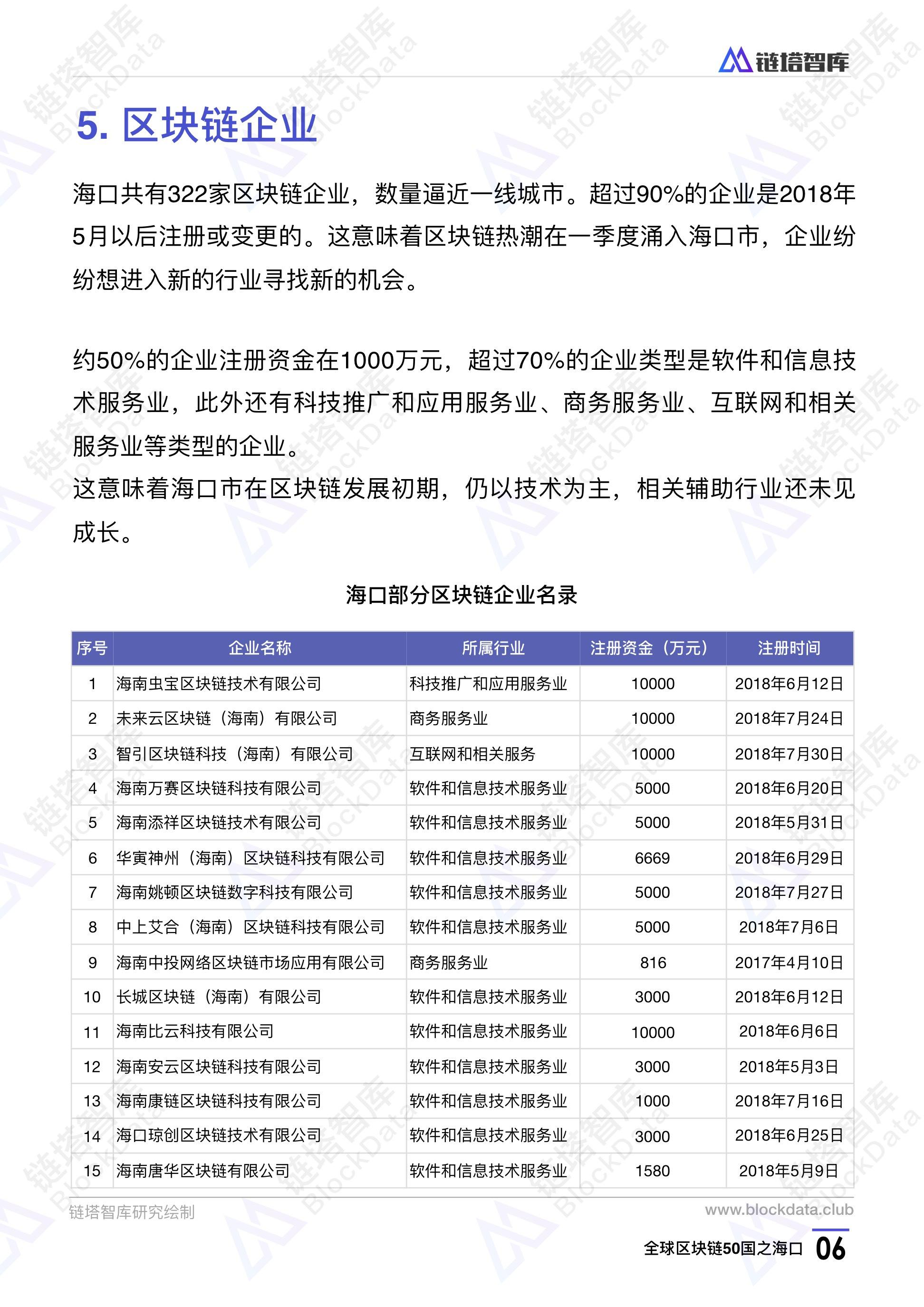 中国区块链50城——海口:注册企业数量逼近一线城市 落地项目远逊公众预期