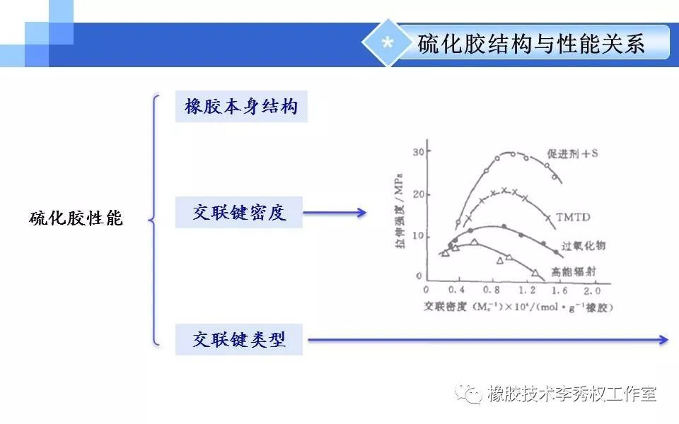 橡胶硫化交联的原理_硫化橡胶