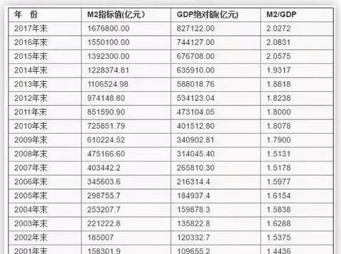 2017gdp增速_中国gdp增速图