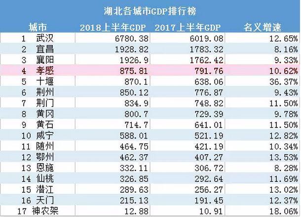 潜江gdp_聚焦 湖北潜江GDP增速连续6季度 破8