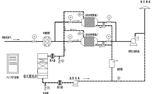 催化燃烧设备系统原理