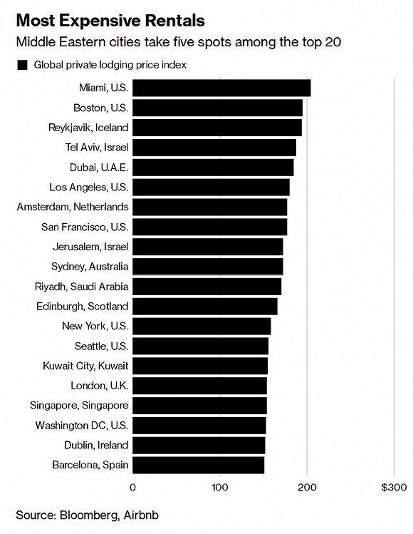 2019世界大城市排行榜_2019年全球城市500强榜单发布 悉尼位列第6,城市品