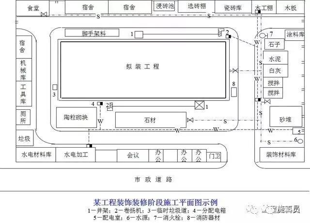 建筑施工现场平面布置图的内容