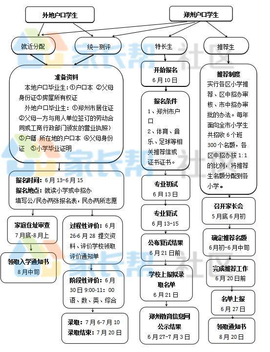 在苏州想上一所不错的初中,都有哪些初中?办法答案郑州排名榜2017图片