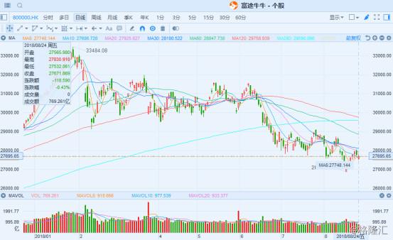 港股复盘:恒指本周涨1.68% 业绩高峰期迎来最后一周