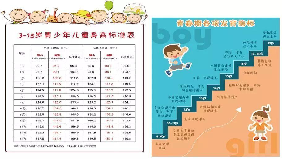 《儿童身高对照表》《青春期发育指标表》图片