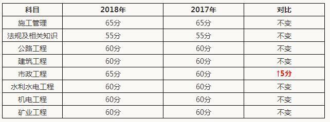 浙江省二级建造师分数线图片