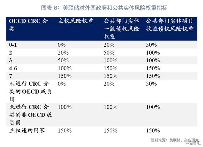 鲁政委:地方债风险权重降为0?没那么简单