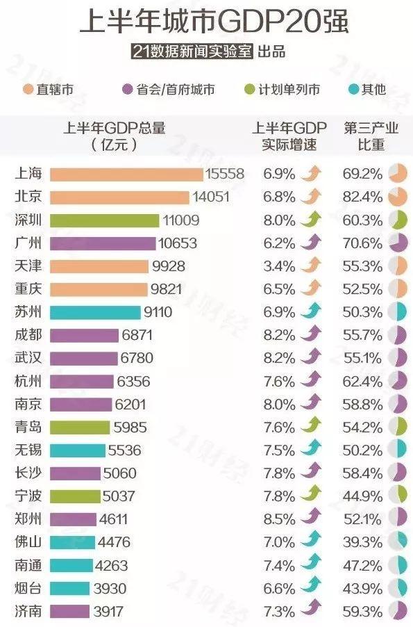 世界城市gdp最新排名出炉_GDP排名出炉,你的城市排名第几