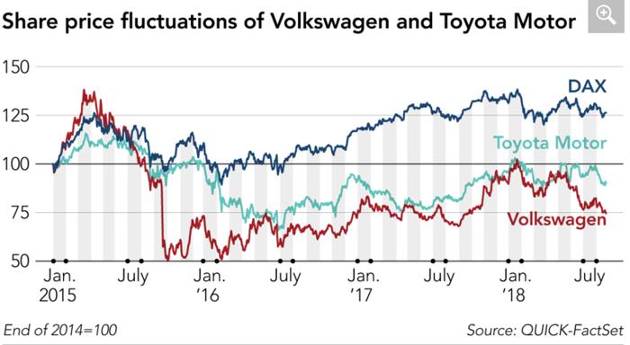 大众能否保住其全球最大汽车制造商地位?中国和印度市场是重中之重