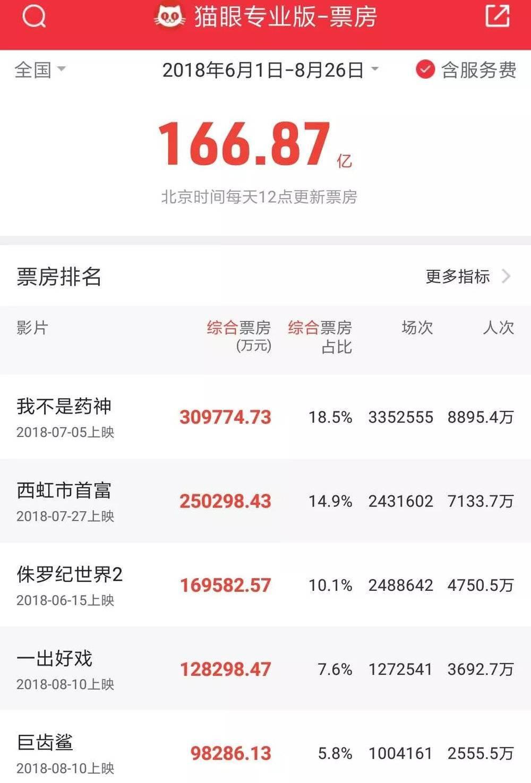 提前6天超越2017暑期档,诞生中国电影投资亏损之最