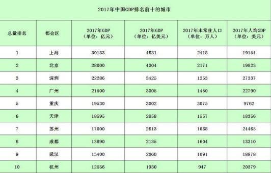 重庆和周边城市GDP对比_2020上半年GDP百强城市出炉,潍坊列36名
