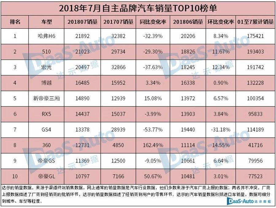 卖得最好的十款国产车:7月自主品牌汽车销量排行榜_北京pk10吕新