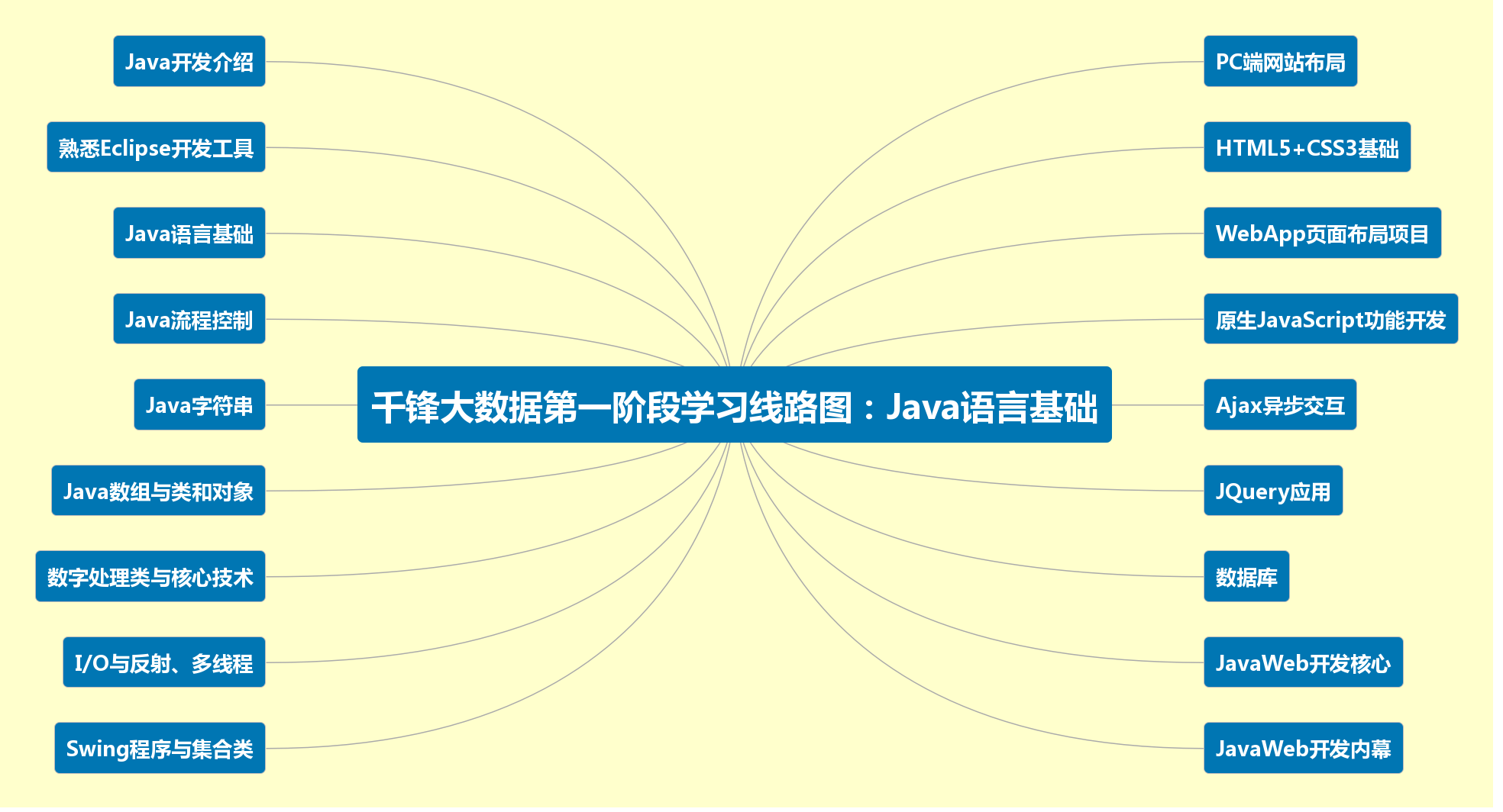 java的六大设计原则有哪些