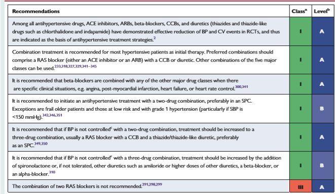 刚刚出炉!《2018 ESC/ESH 高血压指南》药物治疗策略又有哪些新变化?