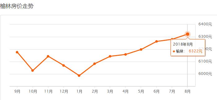 2020陕北榆林GDP_2017年陕西榆林经济运行情况分析 GDP总量突破3000亿 附图表