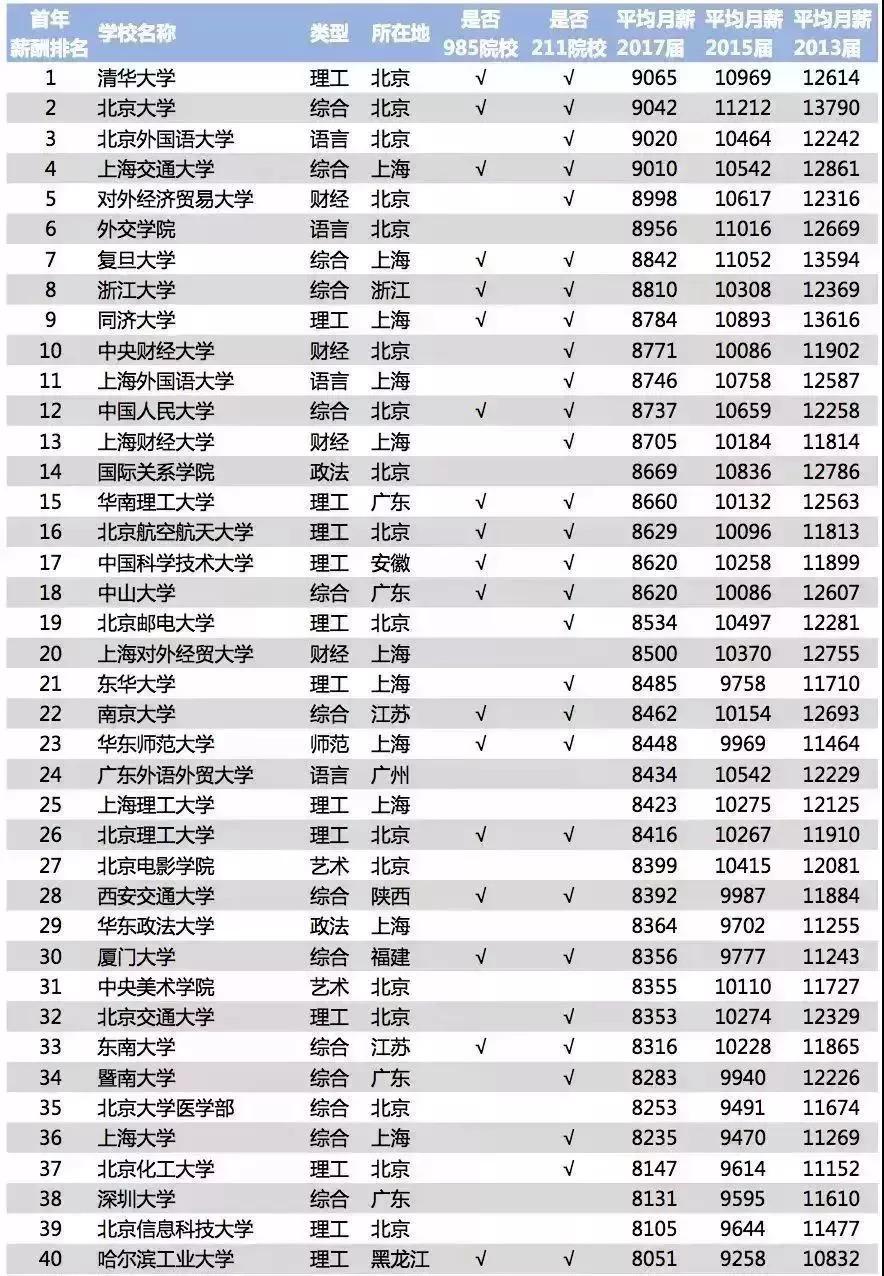 2018毕业生薪酬榜:这些专业平均月薪不到3K!广东这所高校薪酬最高……