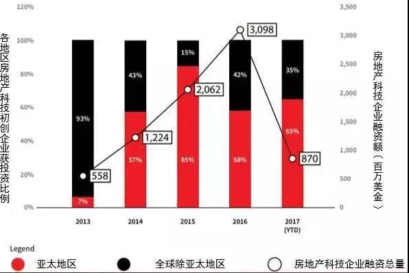 """互联网+地产房地产科技终究要""""翻身""""!"""