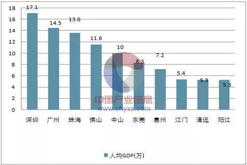 广东这一城市gdp_广东很富 30年GDP第一 但这些城市却在全国水平以下