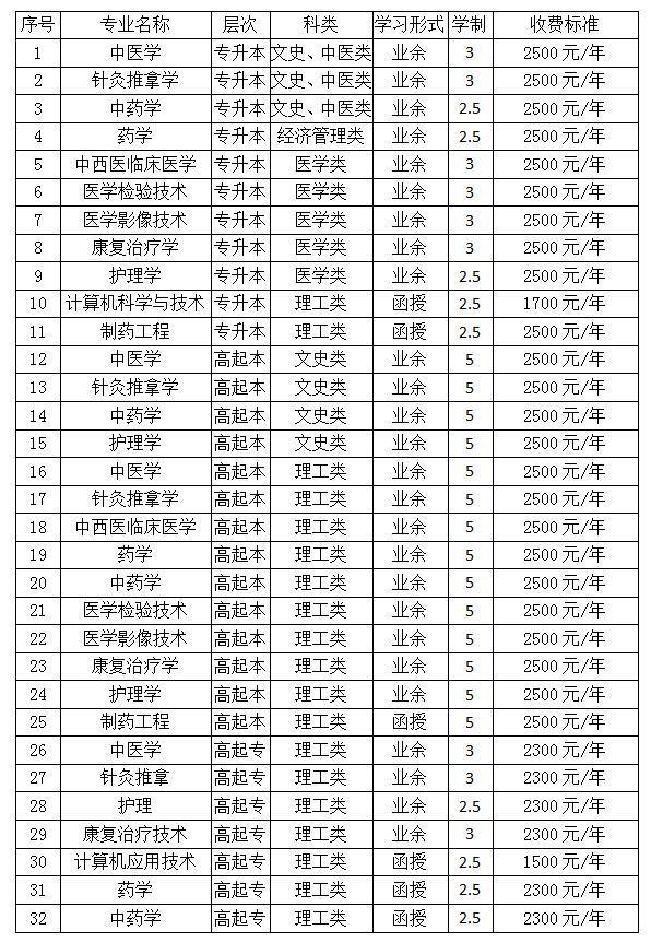 2019年河南中医大学成人教育护理学专升本招生计划正式公布 报考专业 收费