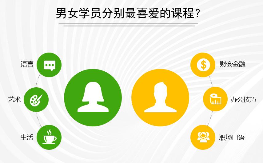 在上海的青年人学习态度如何?调查显示女性比男性更迫切想要提升自己