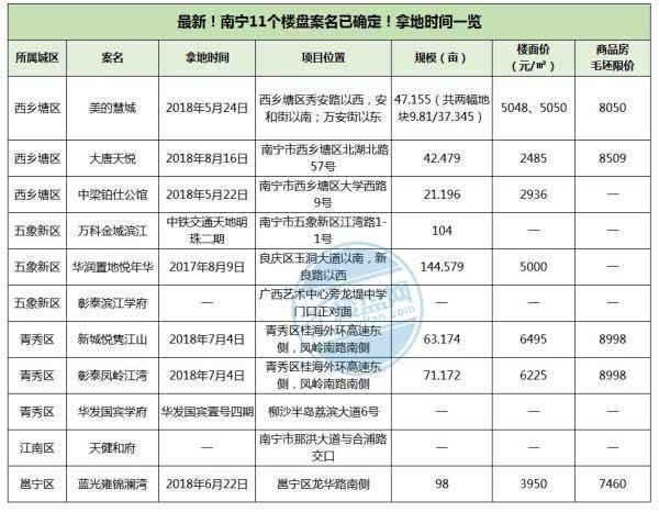 黄金置业季: 2018南宁11个新案名楼盘新鲜出炉