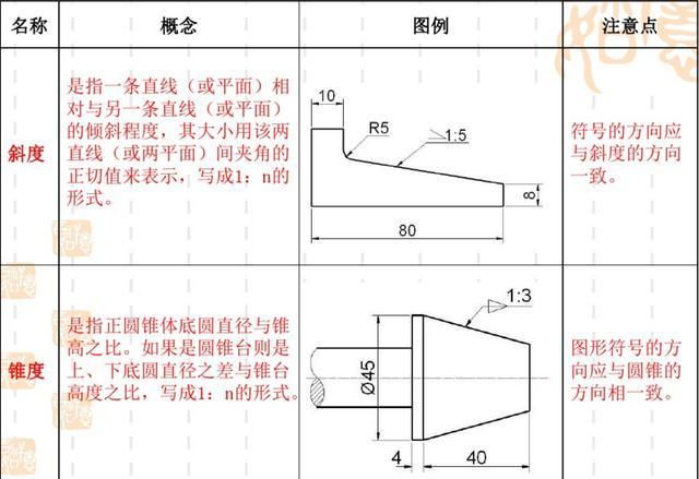 如何看懂机械图纸?完整cad机械建筑工程设计cad图纸资源免费下载