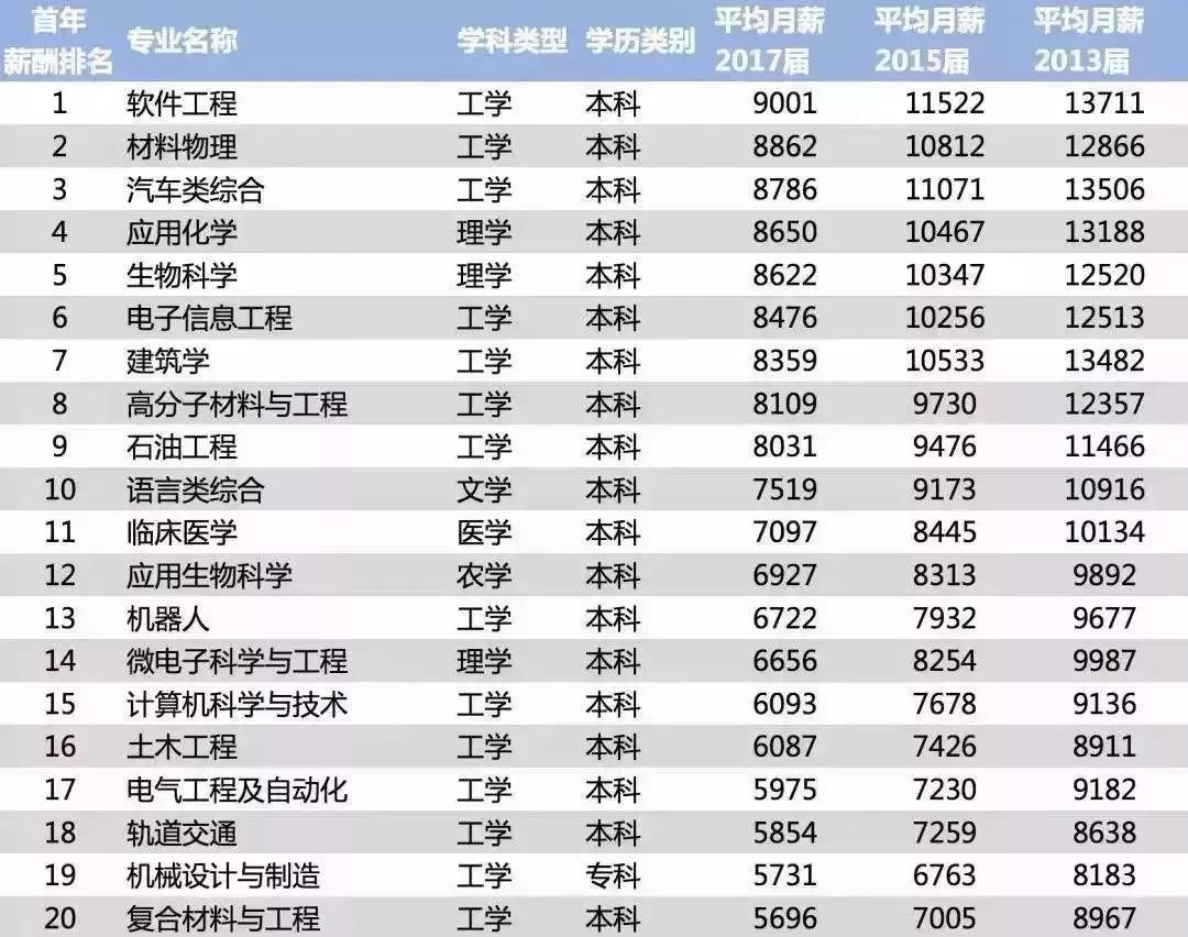 最新中国大学毕业生薪酬排行榜出炉,这些专业平均月薪不到3K...你拖母校后腿了吗? | 数说