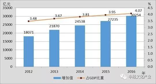 中间产物的存货算进gdp吗_美国一季度GDP有蹊跷 3.2 的增速只是看上去很美