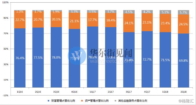 诺亚财富q2财报:分销产品总量增速下降,理财师数量增加推高成本