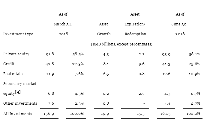 诺亚财富Q2财报:净收入同比增1