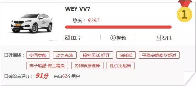 5.67L! WEY VV7刷新中型SUV百公里油耗纪录