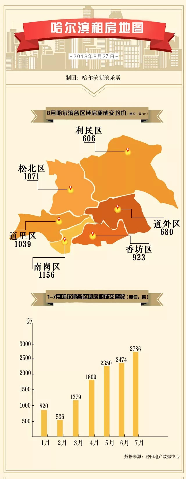哈尔滨哈西大街 风口浪尖的房租暴涨,会蔓延至冰城吗?一张图看清哈尔滨主要区域