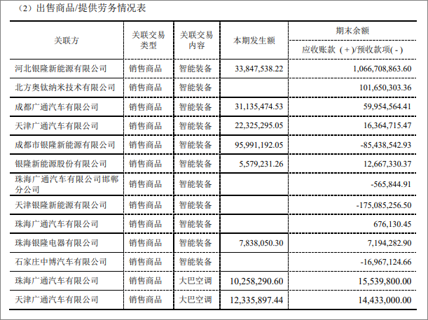 格力电器拟年中分红36亿,河北银隆欠上市公司账款超10亿