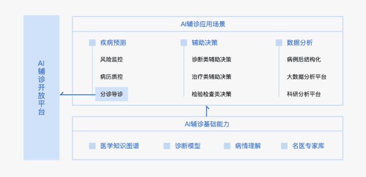 """腾讯:智慧城市版图""""数字政府""""+""""超级大脑""""的新打法"""