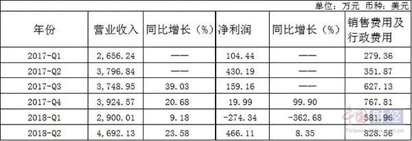 """""""红黄蓝""""虐童事件""""九个月后:二季度净利增8.35% 股价回暖"""