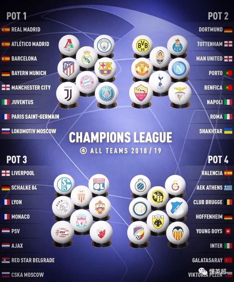2018-19赛季欧冠小组赛32强完全出炉,分档结果就此确定.