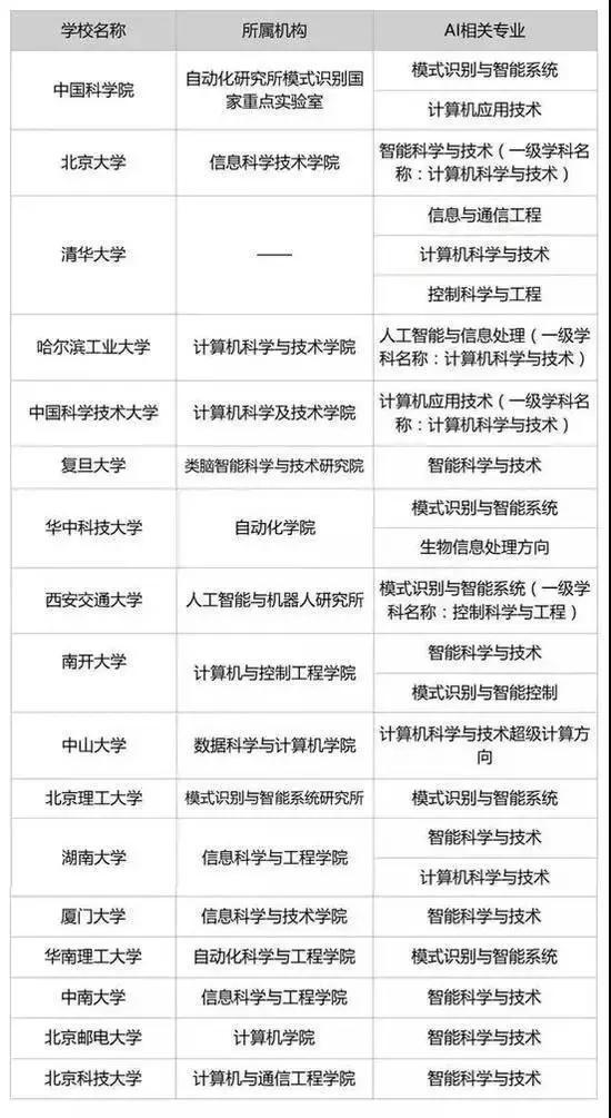 STEAM教育中国的相关教育方向