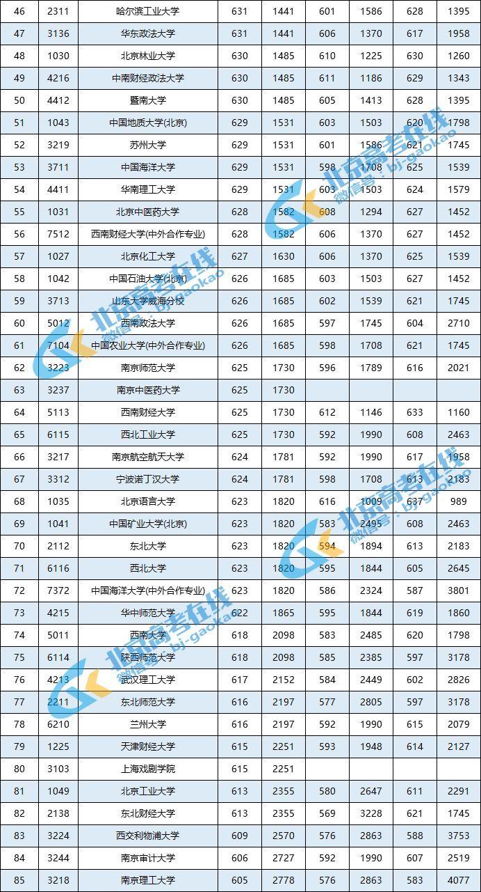 2018高校录取排行榜_中国未来教育十大重要趋势 中国最好大学排名遭质