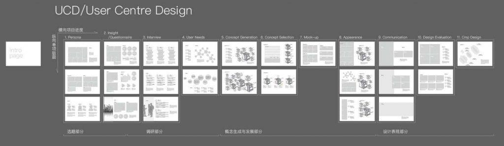 工业设计作品集版面怎么办?最实用的设计方法都