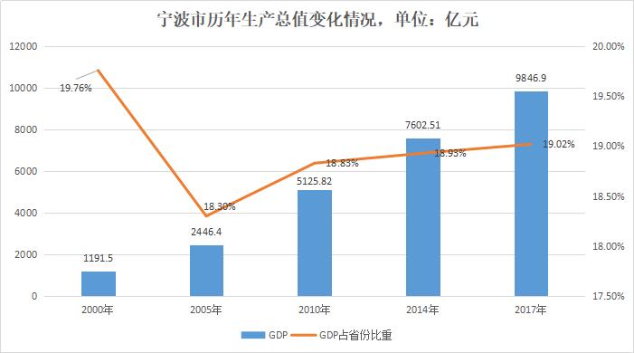 宁波舟山港gdp不计入宁波_宁波GDP破万亿 哪个区贡献最大