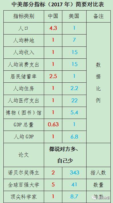 美国19年gdp是多少_西方国家为何只视为中国和日本为亚洲代表,而忽略了其他国家呢