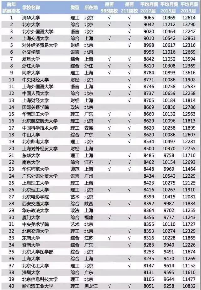 2018 薪酬排行榜,川大竟然惨遭落榜?